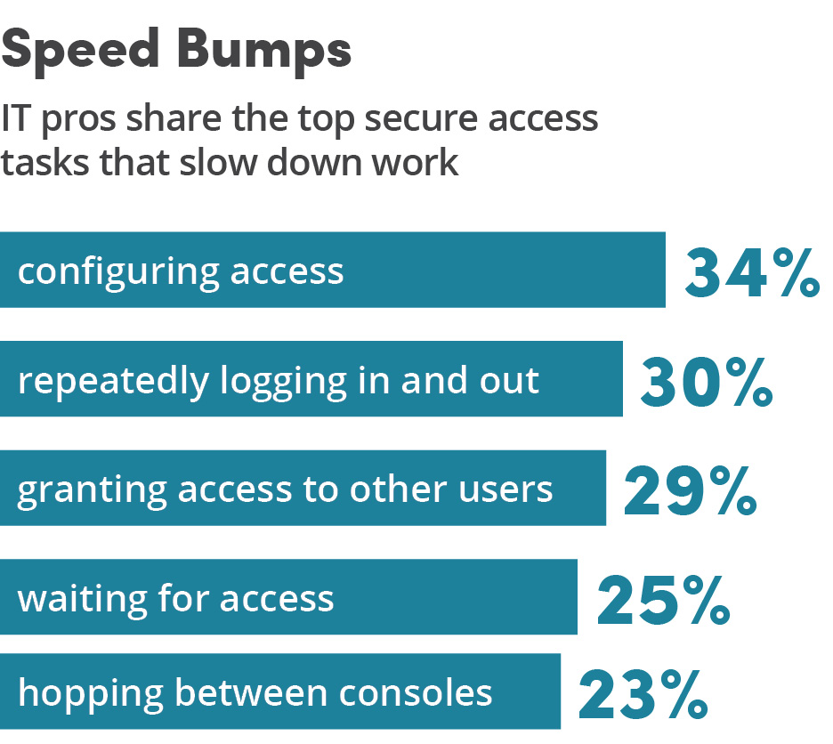 Graphic - Speed Bumps